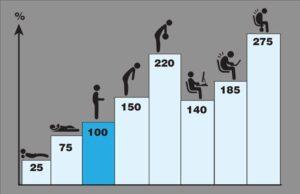 Porcentajes de cargas relativas sobre discos intervertebrales según posición. Nachemson 1975. Fuente imagen: medspine.es