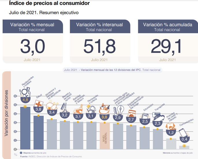 Datos de la inflación de julio. Fuente: Indec