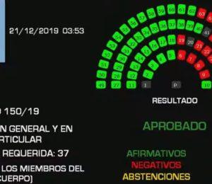 El Senado convirtió en ley la Emergencia Pública